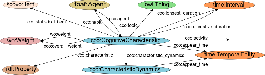 The cognitive  characteristic concept as simplified graph with relations