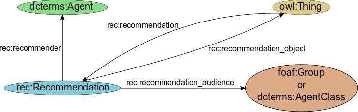 The recommendation concept